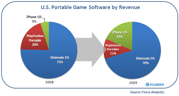 iPhone_USportableGameShare_2009